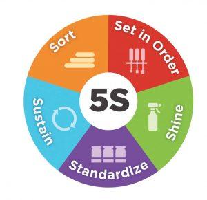 مراحل پنج گانه نظام آراستگی محیط کار ۵S